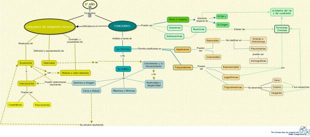 Ejemplo de mapa conceptual 1